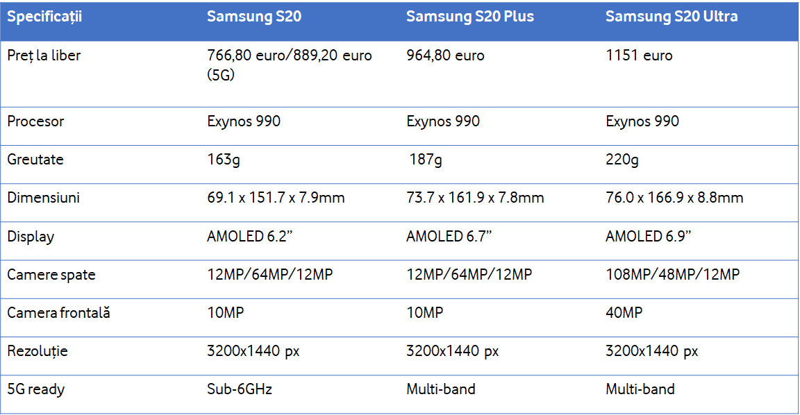 comparatie specificatii samsung s20